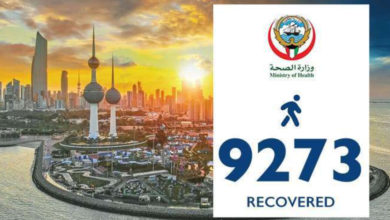 Photo of 575 More Corona Recoveries – Total At 9,273