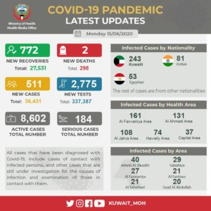 2 deaths, 511 new coronavirus cases in Kuwait – Total 36,431