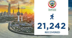 MOH Confirms Recovery Of 1,037 Coronavirus Patients On Monday, Total At 21,242