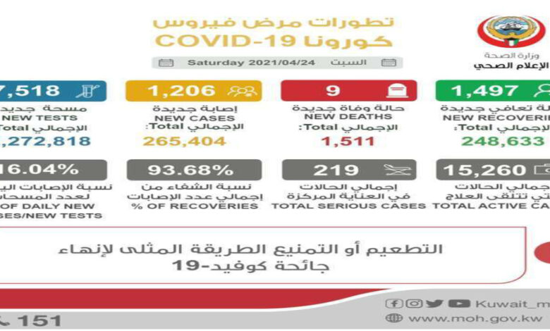 1,206 Infected From Coronavirus; 9 Deaths